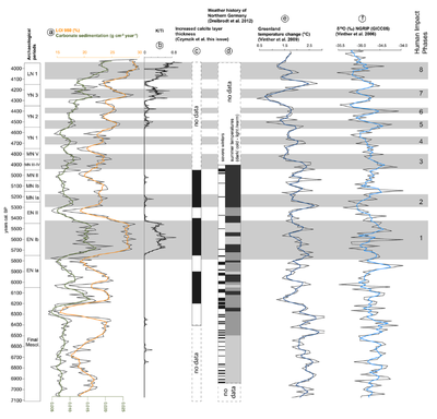 Example of synchronized time series derived from different data sources.