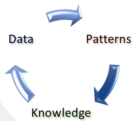 Data-Patterns-Knowledge