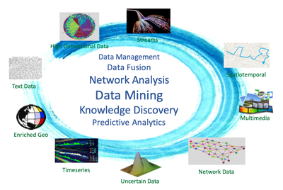 data-driven exploration