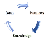 Data - Patterns - Knowledge - Cycle