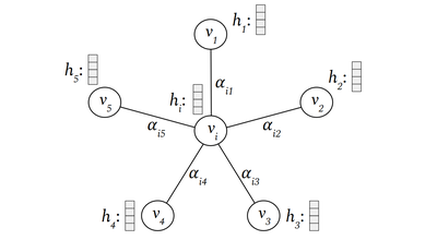 Graph Attention Network (GAT) Convolution